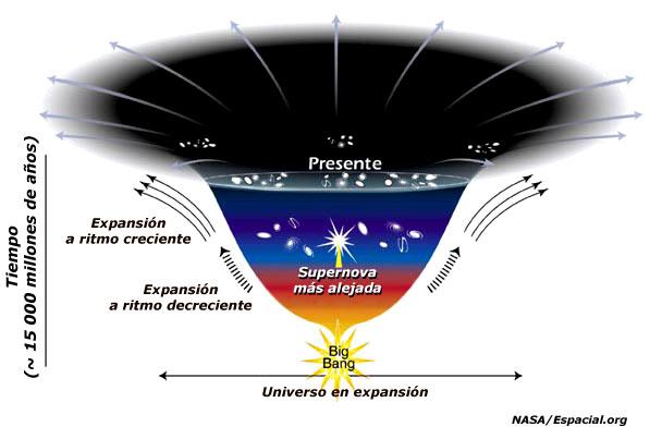 Dándole al coco: El principio de todo: el Big Bang (tema 1 ...