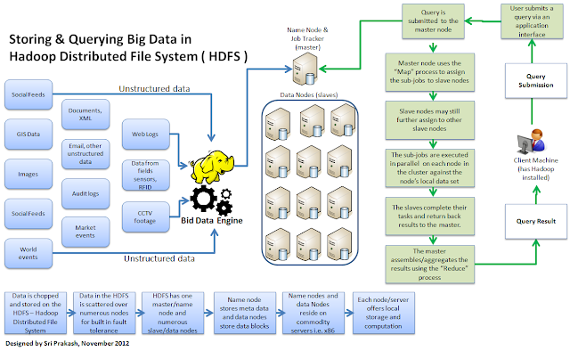How Big Data can be stored in Hadoop?