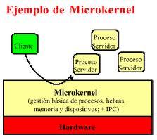 Estructura De Microkernel