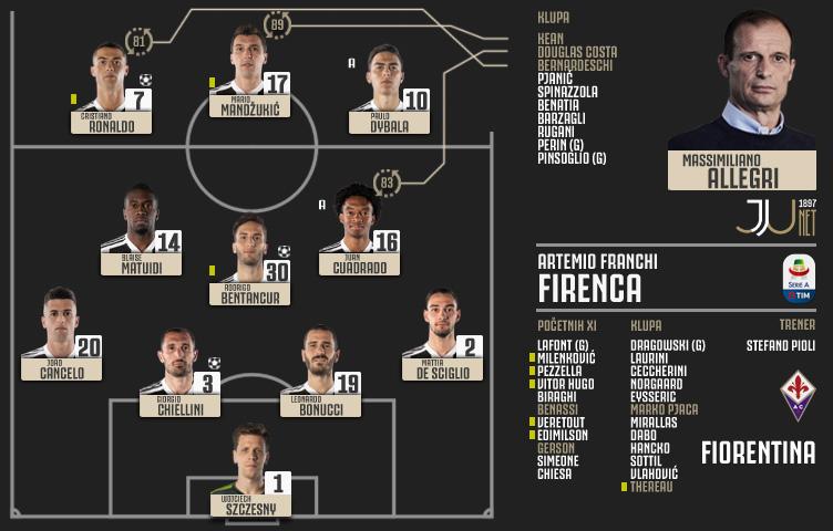 Serie A 2018/19 / 14. kolo / Fiorentina - Juventus 0:3 (0:1)