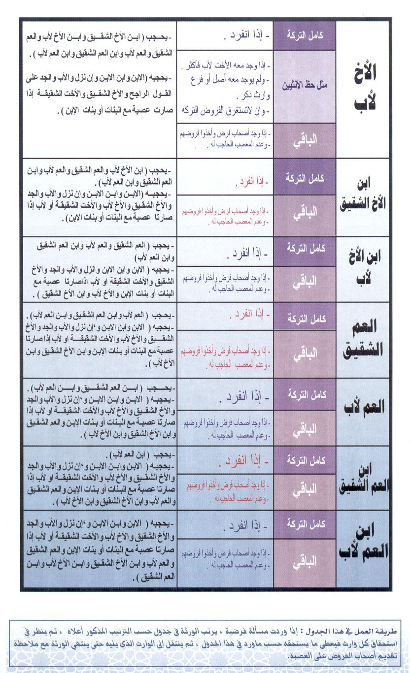 تبسيط المواريث س و ج للصف الثالث الثانوي الازهرى أ/ أبو أحمد عبد المقصود %D8%AC%D8%AF%D9%88%D9%84%2B%D8%A7%D9%84%D9%85%D9%88%D8%A7%D8%B1%D9%8A%D8%AB_002
