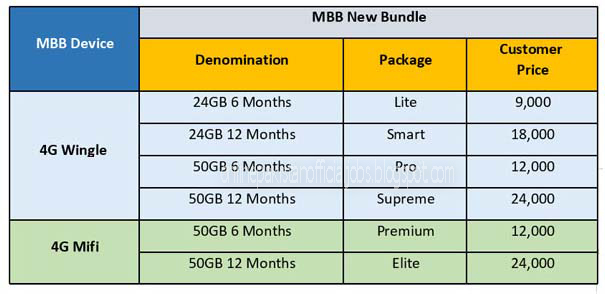 Zong New MBB Bundles