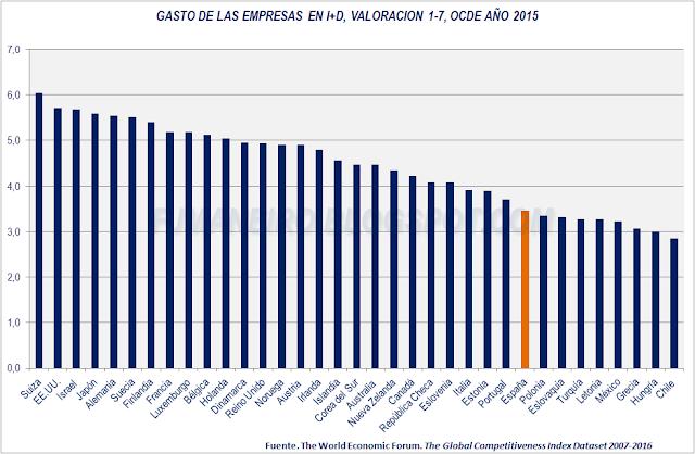 Gasto de las empresas en I+D, países OCDE, año 2015