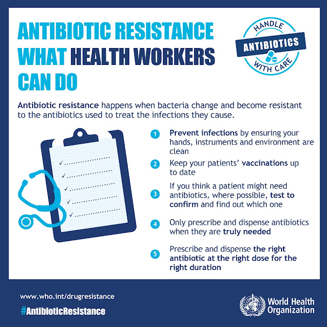 Antibiotic Resistance, Infographic, WHO