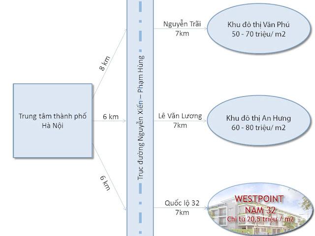 So sánh mức giá Westpoint nam 32 với các dự án có vị trí tương tự