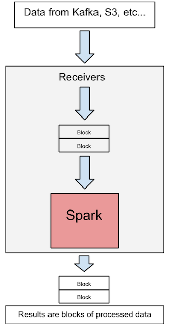 Spark Tutorial: Spark Streaming with Kafka and MLib