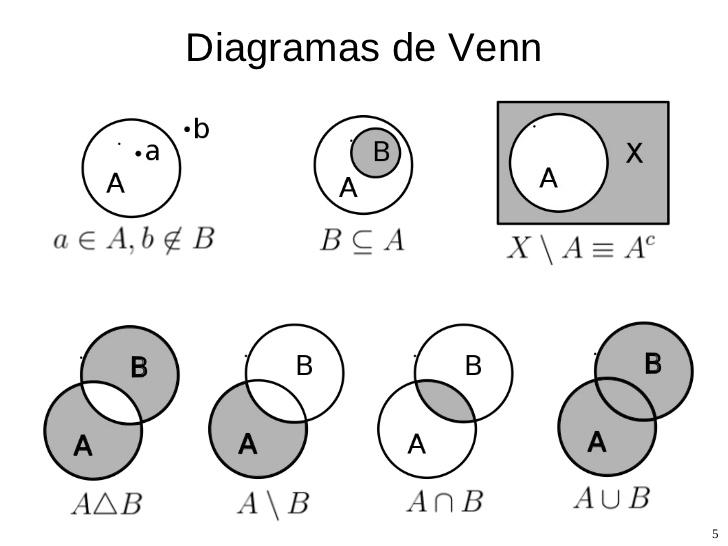 Teoria de conjuntos diagrama de venn search for wiring diagrams introducci n a la teor a de conjuntos ex umbra in solem rh uchutenshi blogspot com teoria de conjuntos diagrama de venn pdf teoria de conjuntos matematicos ccuart Images