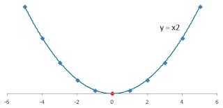 2次関数のグラフの図