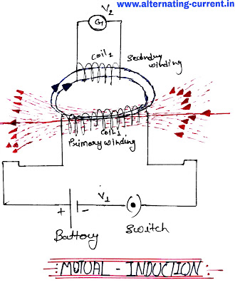 What is Mutual Inductance?