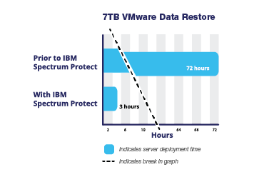 IBM spectrum protect performance report