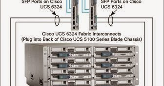 Rose Glen North Dakota ⁓ Try These Cisco Ucs 6324 Fabric