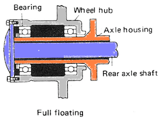 jenis full floating type axle shaft