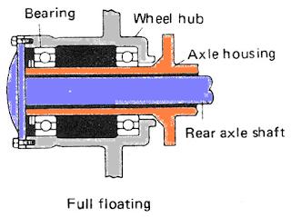 jenis full floating type axle shaft