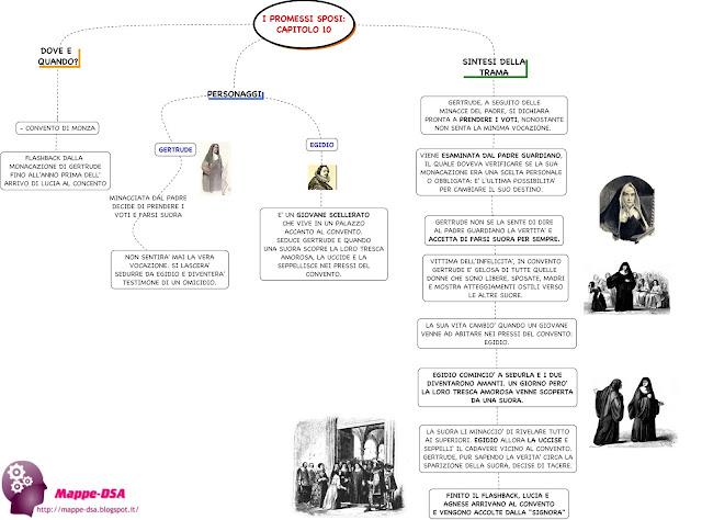 mappedsa mappa schema dsa dislessia disturbi specifici apprendimento sintesi trama promessi sposi manzoni capitolo 10 monaca monza gertrude egidio