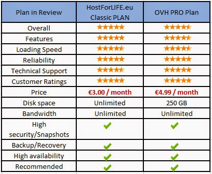 HosForLIFE.eu VS OVH on ASP.NET Hosting