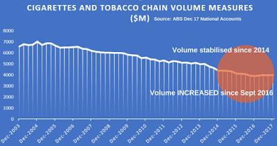 Hausse de 2,6% des ventes de tabac en 2017 selon les données corrigées