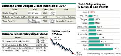 CDS Indonesia COPAS dari DDB