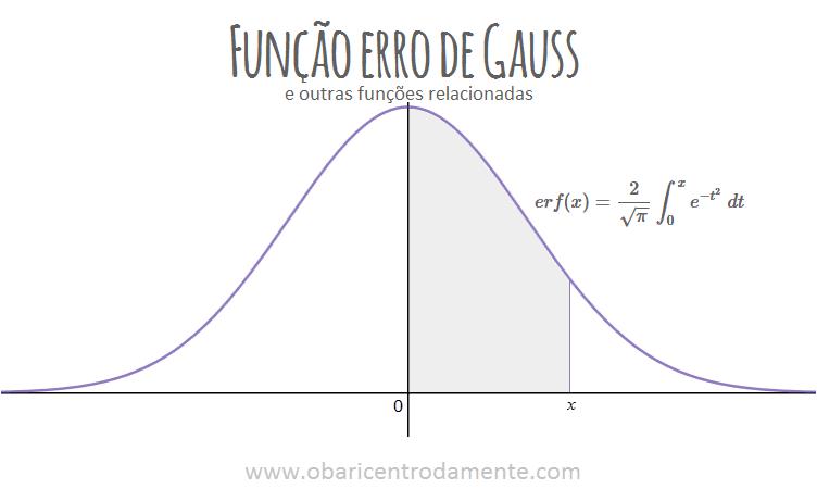 A função erro de Gauss e outras funções relacionadas