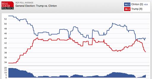 http://www.realclearpolitics.com/epolls/2016/president/us/general_election_trump_vs_clinton-5491.html