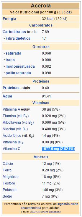 valor nutricional da acerola