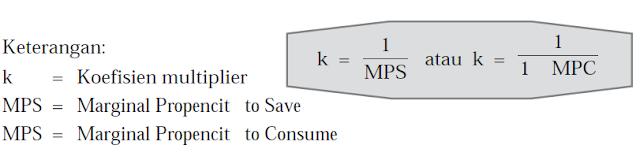 Koefisien Multipler
