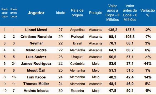 Los 10 jugadores de futbol mas caros luego del mundial 2014