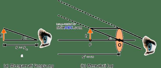 rumus perbesaran anguler lup untuk pengamatan dengan mata berakomodasi maksimum