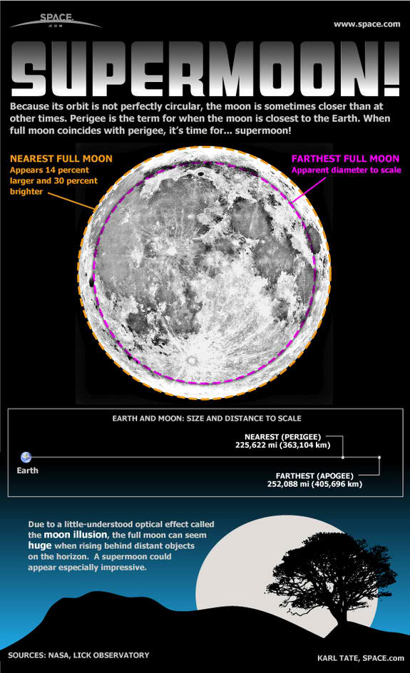 "The Moon is closest to the Earth at ""perigee"""