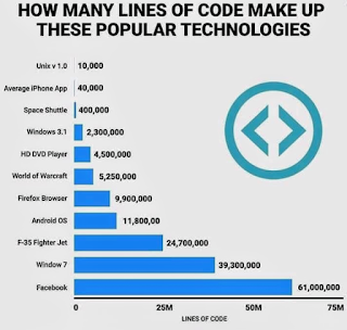 How Many Lines of Code Make Up These Popular Technologies