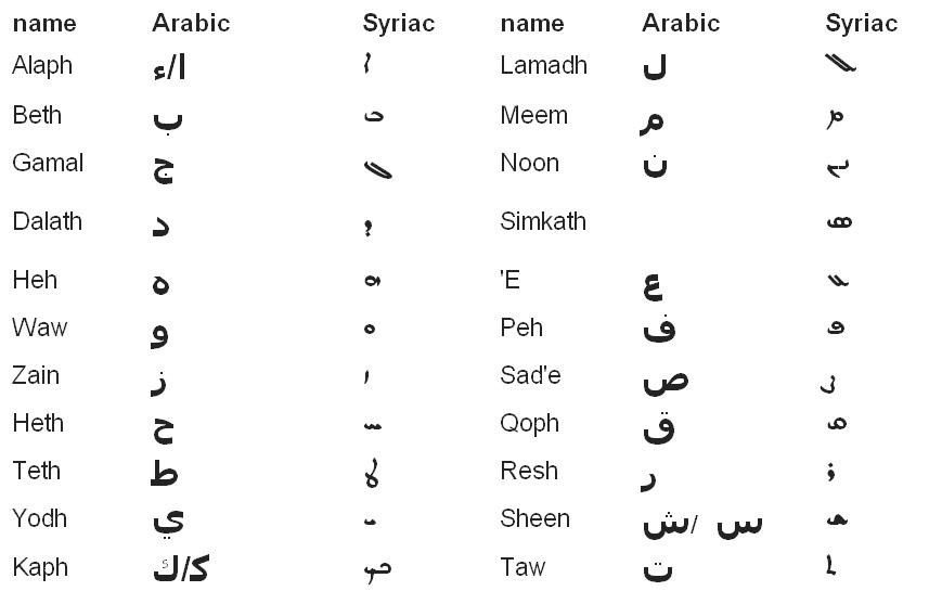 Learn Aramaic: Arabic to Syriac script (Serto