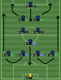 False Counter Formation Transition from 4-1-2-2-1 to 2-1-4-3