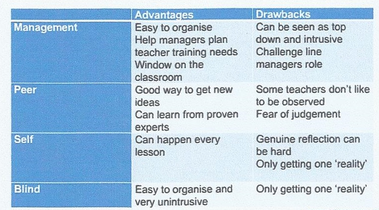 Advantages and disadvantages to teaching
