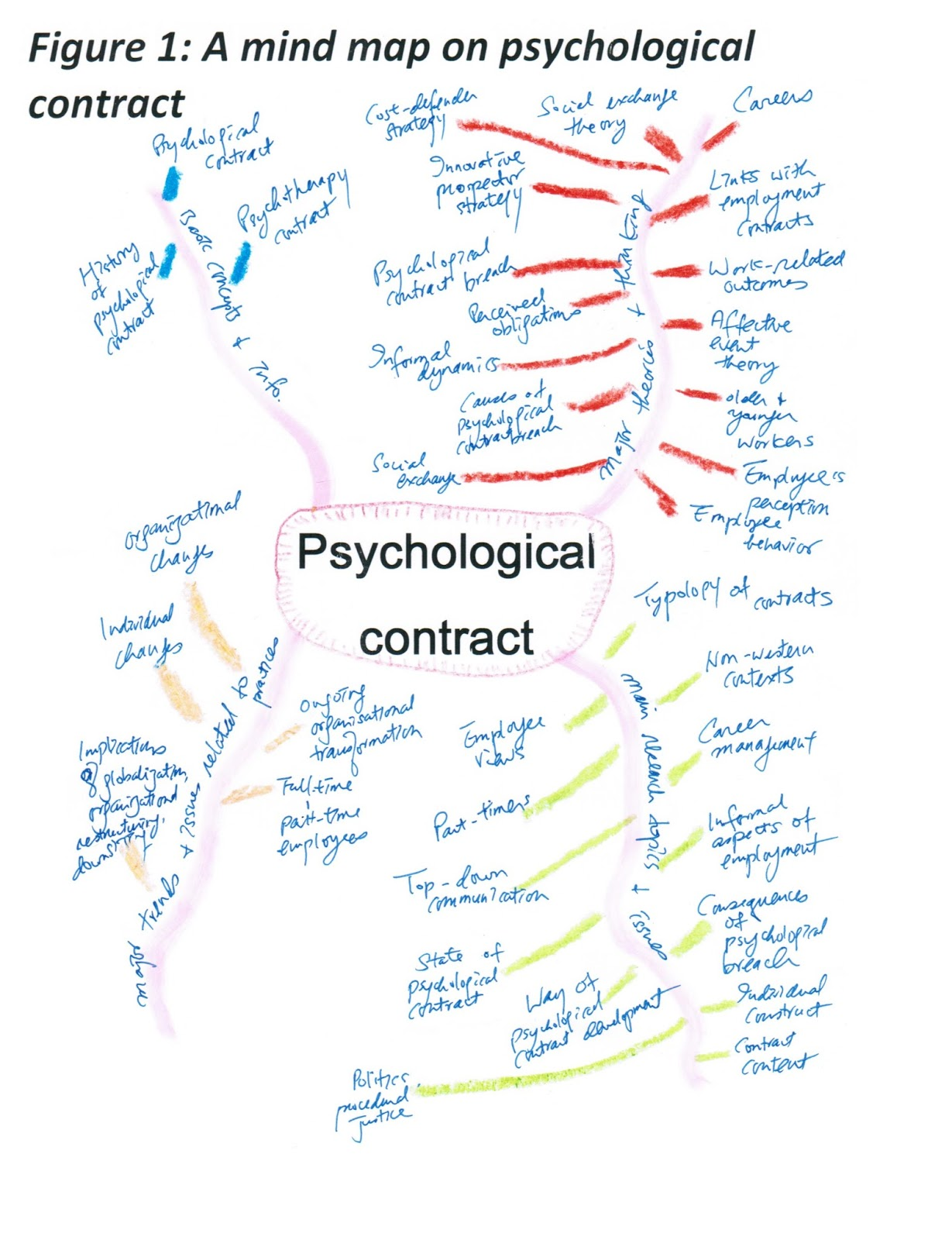 Joseph Kk Ho E Resources Mind Mapping The Topic Of Psychological