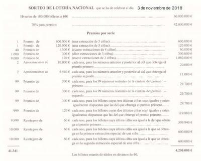 premios loteria nacional del sabado