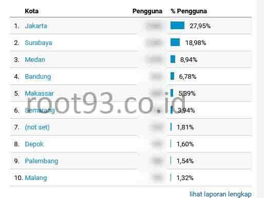 menampilkan data pengunjung berdasarkan kota