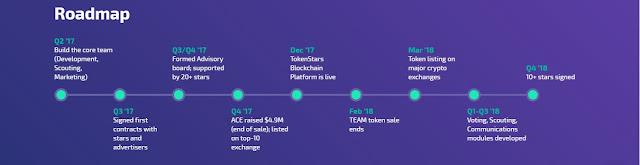 TokenStars TEAM ICO Price iconewsmedia.com - Manajemen Selebriti, Fans dan Pengiklan dalam satu Ekosistem