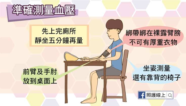 高血壓的診斷和第一線治療用藥(懶人包) - 照護線上