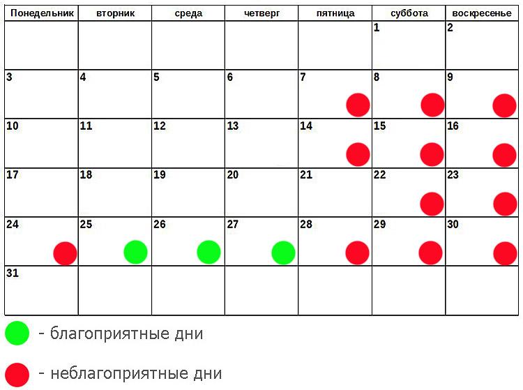 Когда начинать лечение по лунному календарю