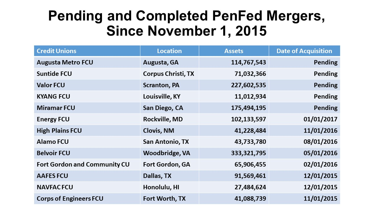 Penfed Credit Union Locations >> Keith Leggett S Credit Union Watch Penfed On Merger Spree