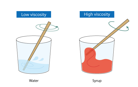 High viscosity examples.