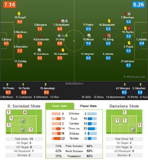Các thông số trong trận Sociedad 3-1 Barca