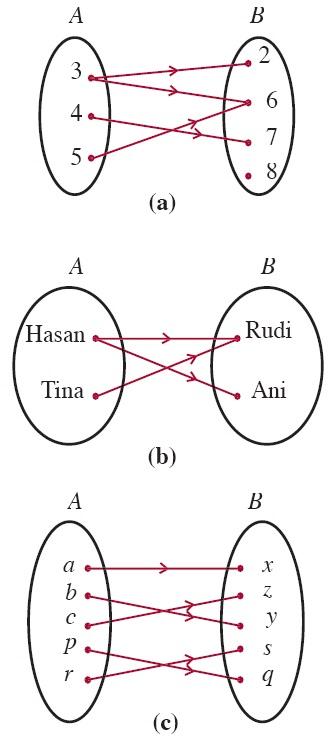 Contoh Soal Himpunan Latihan Soal Matematika Himpunan Proprofs Quiz Fungsi Komposisi Dan Fungsi Invers Aljabar Contoh Soal Sifat