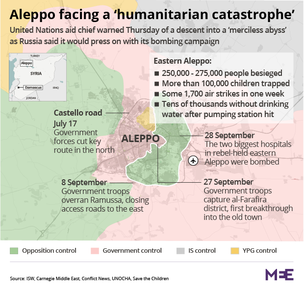 The Battle For The Syrian City Of Aleppo Rages On