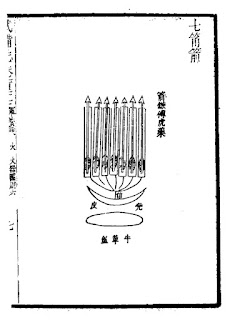 Ming Dynasty Multiple Tube Rocket Launcher