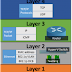 Hyper-V and Networking – Part 1: Mapping the OSI Model
