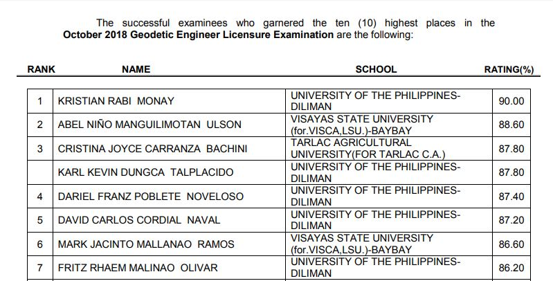 FULL RESULTS: October 2018 Geodetic Engineer board exam list of passers, top 10