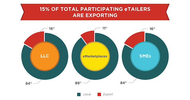 15% of total participating etailers are exporting