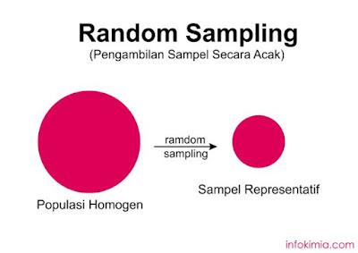 diagram teknik random sampling