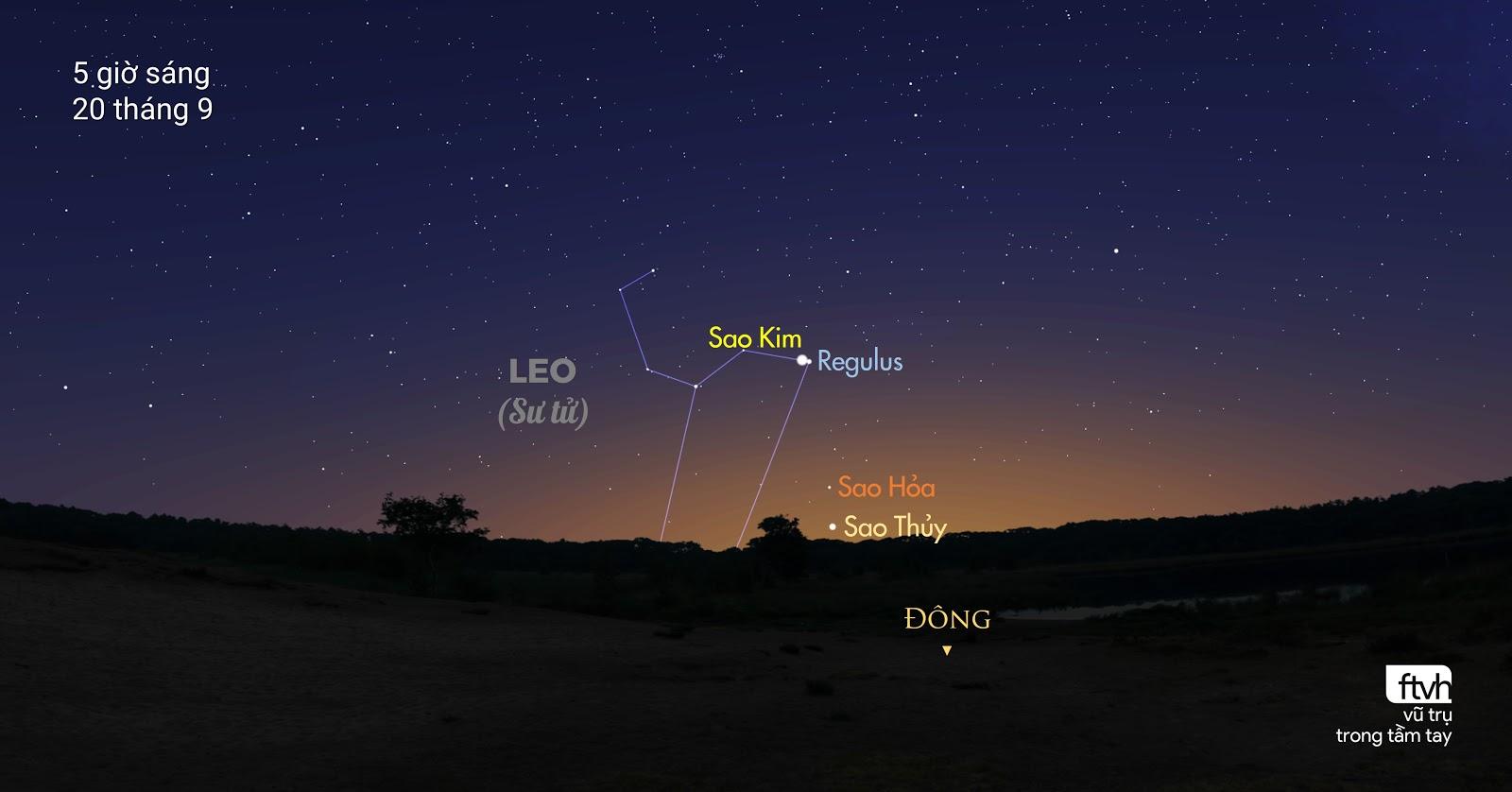 Đây là tất cả những gì bạn sẽ quan sát được vào sáng sớm ngày mai, và là nội dung của bài viết này đấy. Sao Kim giao hội cùng sao Regulus, cũng như Sao Hỏa và Sao Thủy nằm thấp ở gần chân trời.