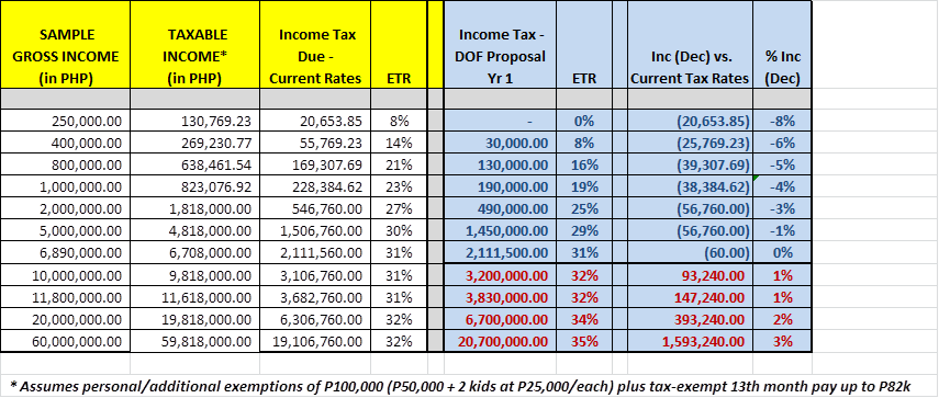Tax For Every Juan